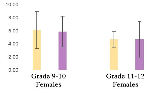 Figure 3a. Mean and standard deviations of females' intelligence task scores while sitting and standing.