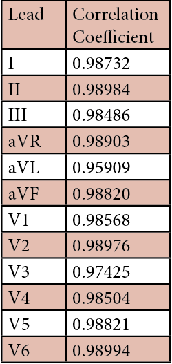 Table 1. Correlation Coefficient by Lead.  The values on the table above are representative of the strength of relationship between individual lead measurements and the mean QT.