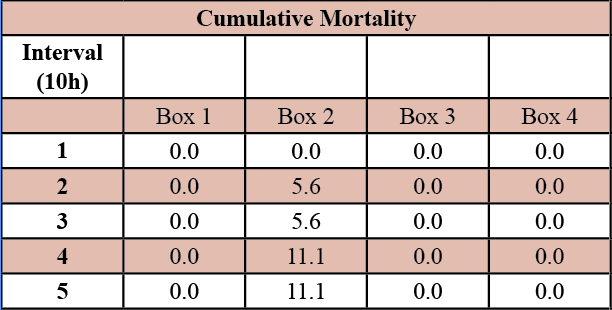 Table 1. Cumulative mortablity (%) by time interval post-hatch.