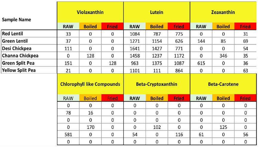 Table 1. Concentration of carotenoids in cooked and uncooked pulses.