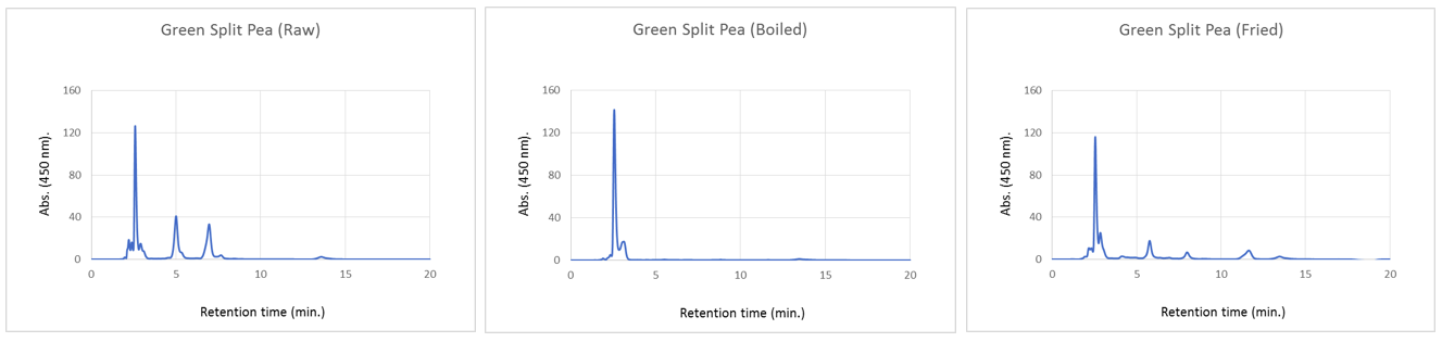 Figure 2. HPLC traces of (a) Raw (b) Boiled (c) Fried Green Split Peas.