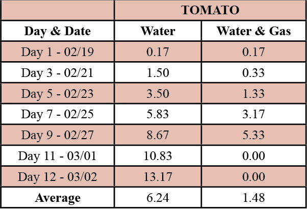 Table 2. Average growth of tomato plants treated with water and water & gas.