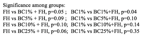 Figure 4. Plant growth for BC alone vs combination waste (BC+FH); FH alone vs combination was (BC+FH).