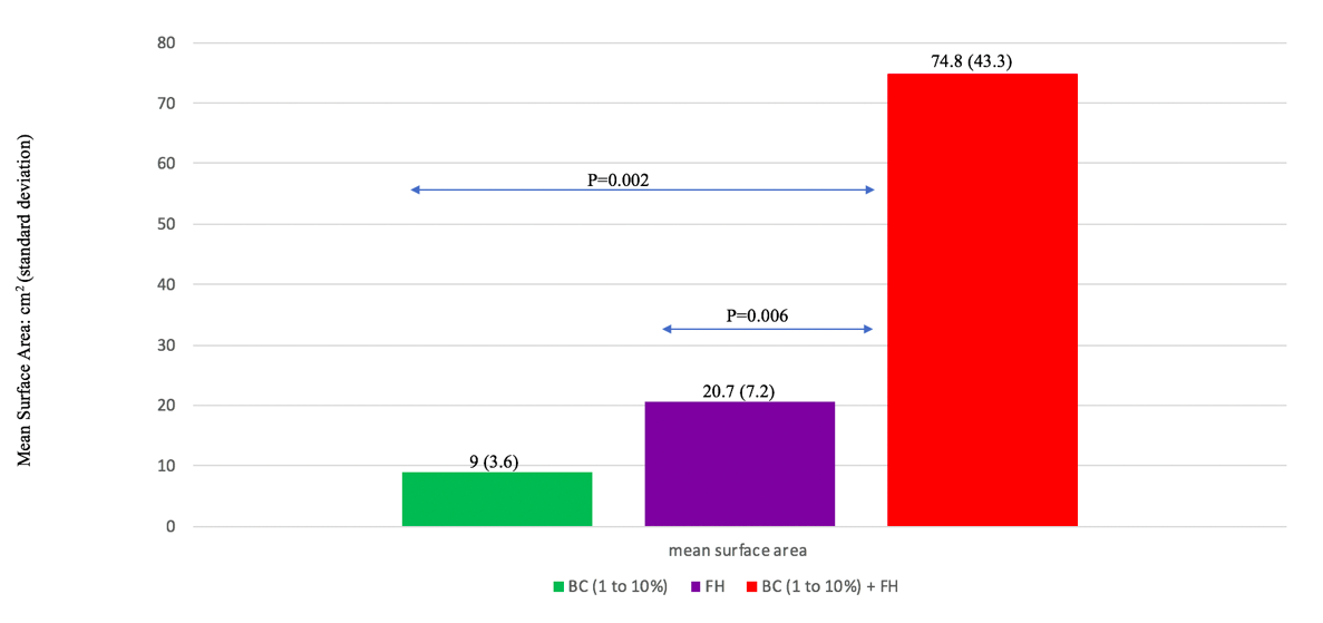 Figure 5. Pooled plant growth of BC (1-10%) + FH as compared to BC (1-10%) alone and FH alone.