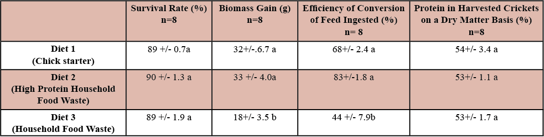 Table 1.  Survival rate, biomass gain, efficiency of conversion of feed ingested and protein in harvested crickets on a dry matter basis (mean +/- standard deviation) of 3 week old Acheta Domesticus after 14 days on feed. Mean values bearing different superscripts in a column differ significantly (p<0.05).