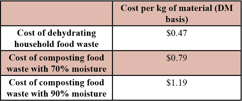 Table 2. Cost Comparison of Composting vs. Dehydrating Household Food Waste for Insect Protein Production.