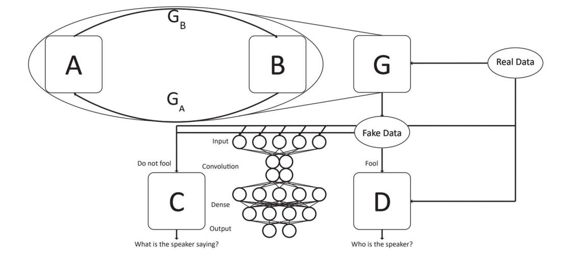 Figure 2. Schematic representation of VoiceShield.