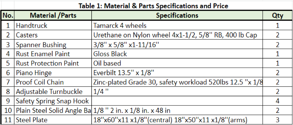 Table 2. Material & parts specifications and price.