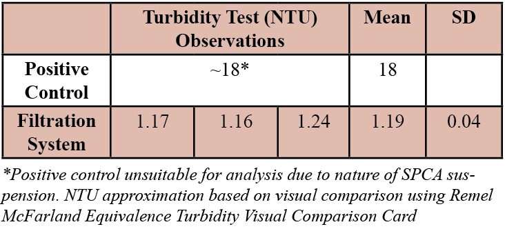 Table 2. Turbidity test results.