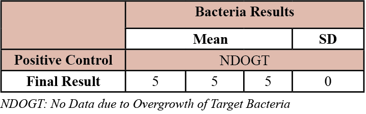 Table 3. Effect of oregano on bacterial growth at a concentration of 1g oregano: 38 mL water.
