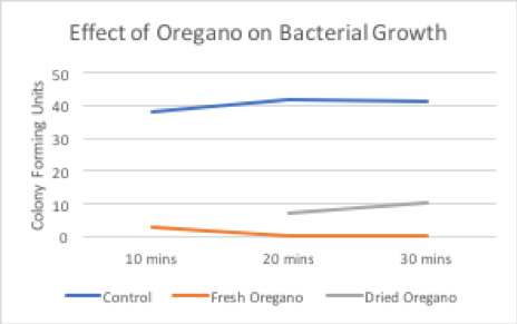 Figure 4. Effect on oregano on bacterial growth at a concentration of 1g oregano: 25 mL water.
