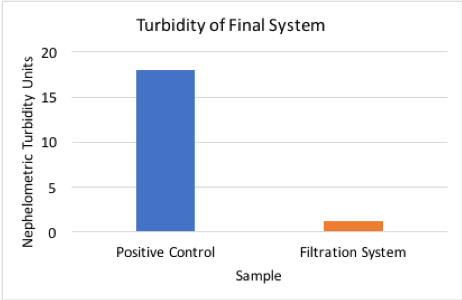 Figure 5. Final turbidity results.