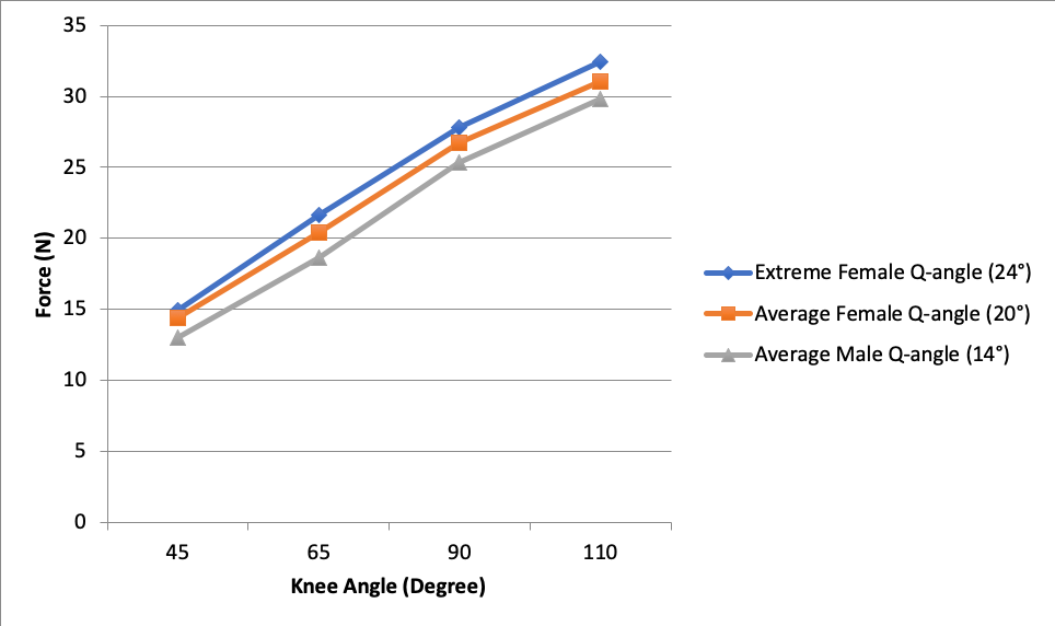 Figure 4. Spring #1: Q-angle comparison of Force vs. Knee Angle.
