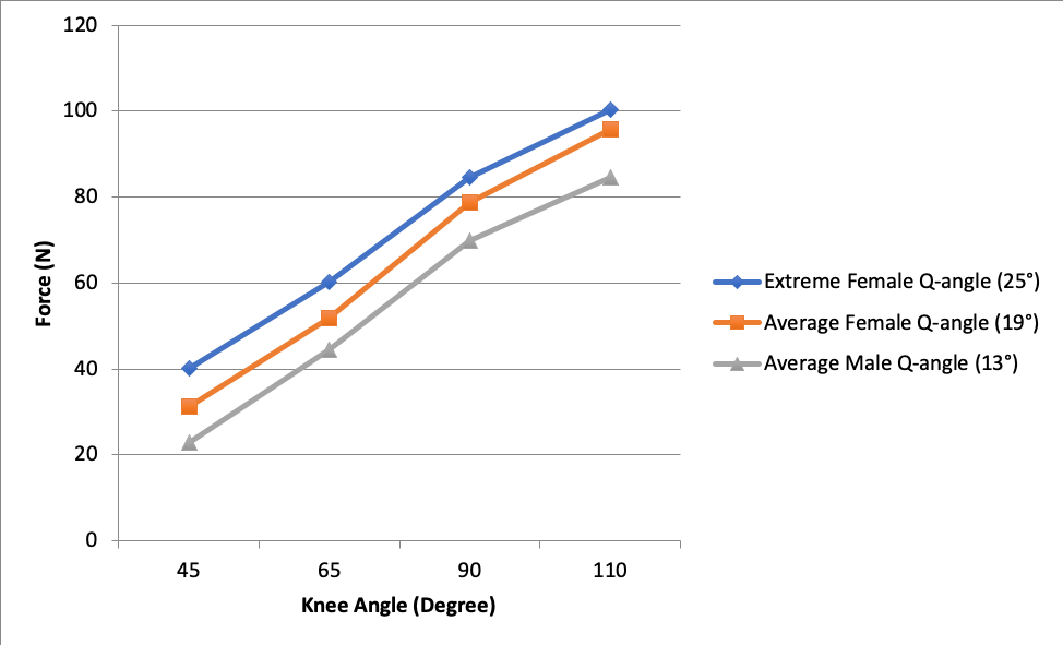 Figure 5. Spring #2: Q-angle comparison of Force vs. Knee Angle.