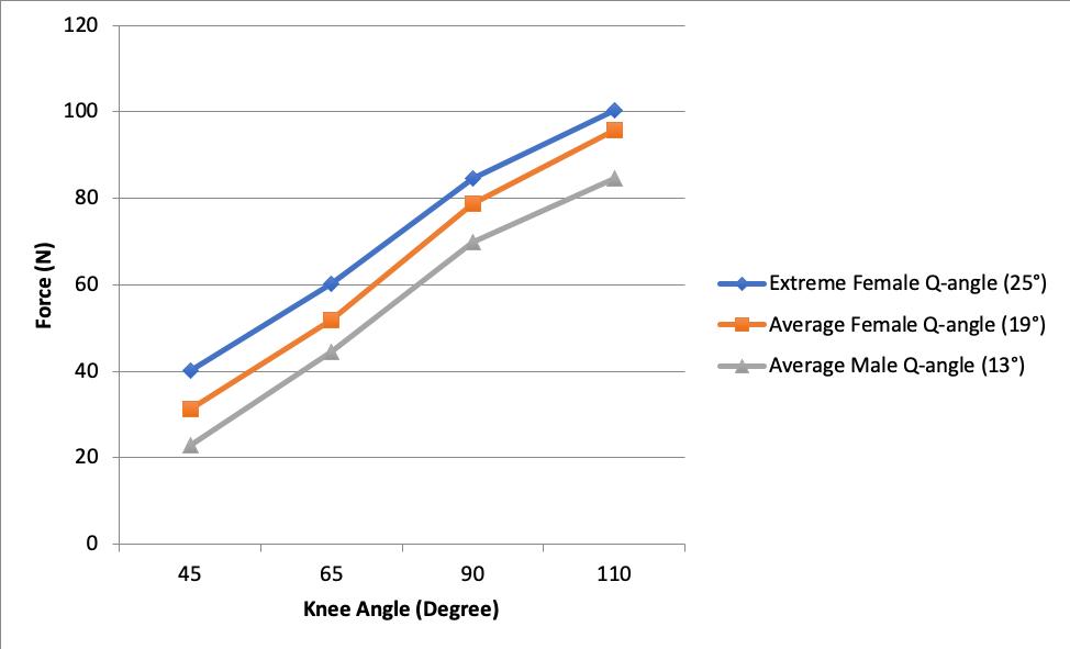 Figure 5. Spring #2: Q-angle comparison of Force vs. Knee Angle.