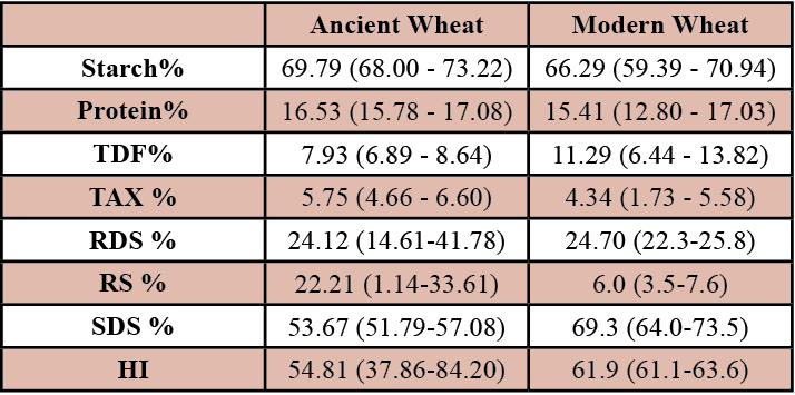 Table 2. Averages of wheat types nutritional components. Maximum and minimum percentages for each wheat type.