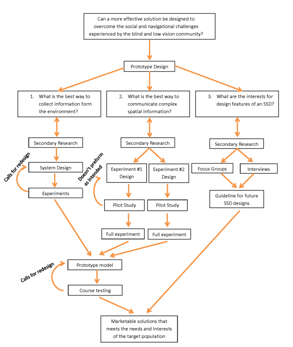 Figure 1. Research investigation map.