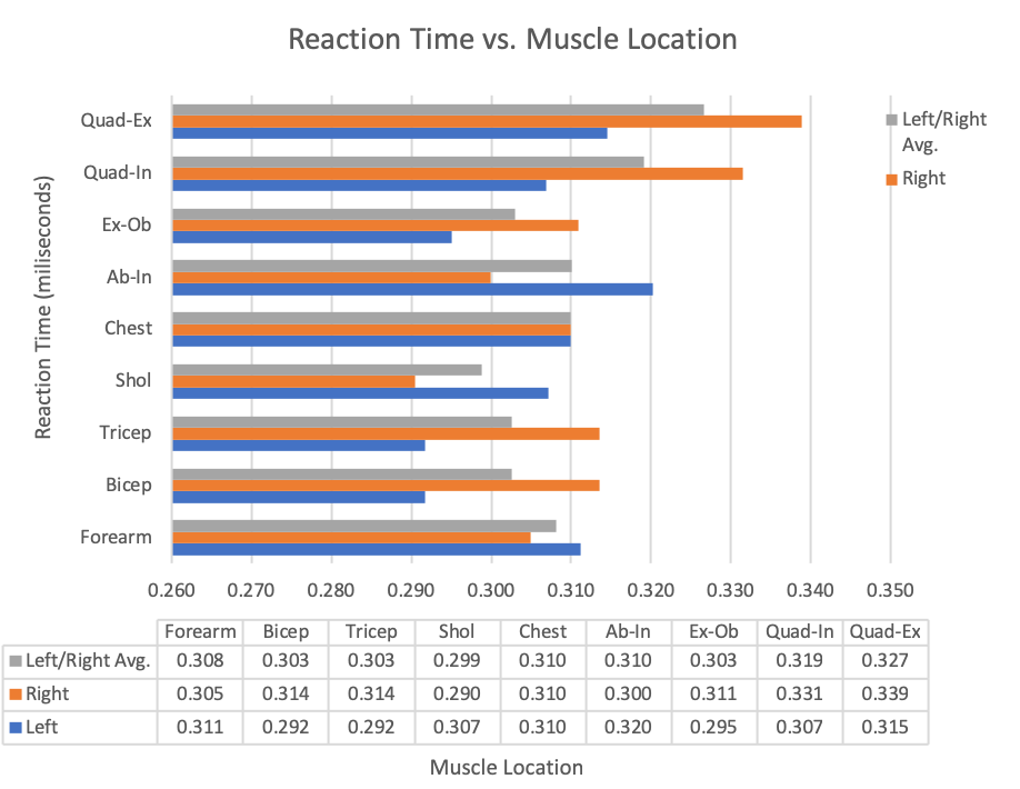 Figure 9. Data Results for Sub-Study #2 – Experiment #1.