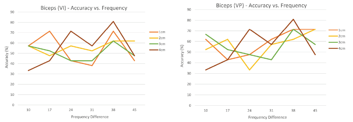 Figure 11. Experiment #2 – Bicep Data Results.
