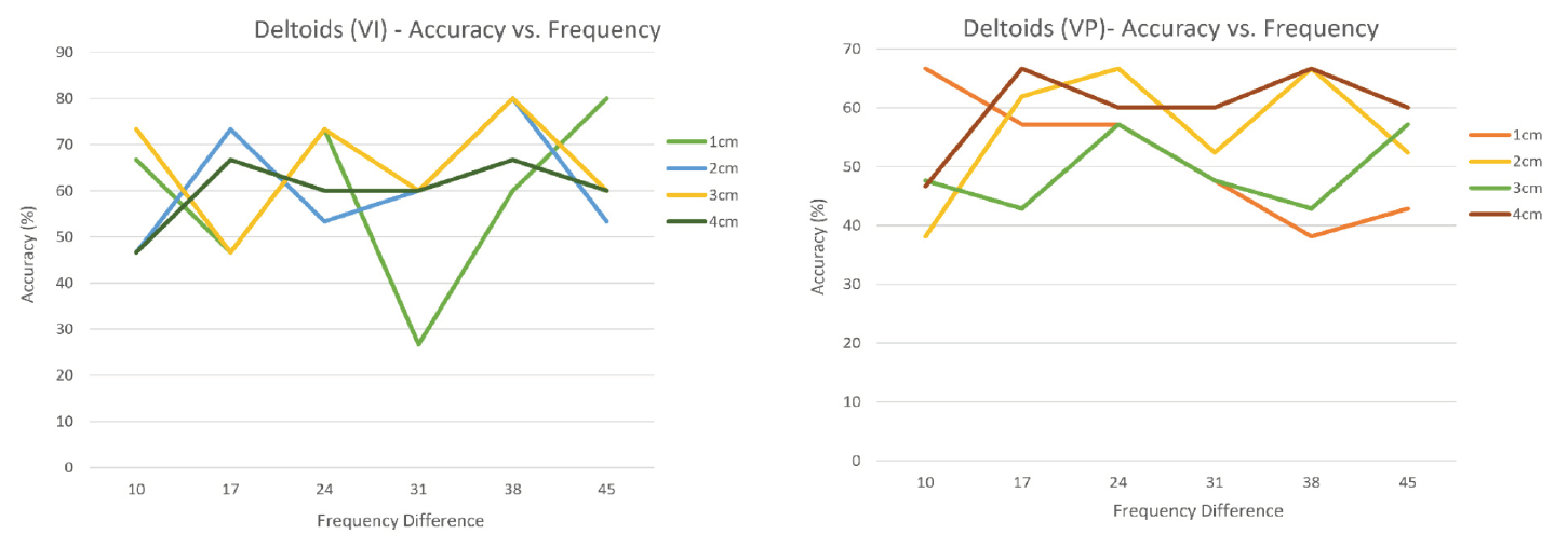 Figure 13. Experiment #2 – Deltoids Data Results.