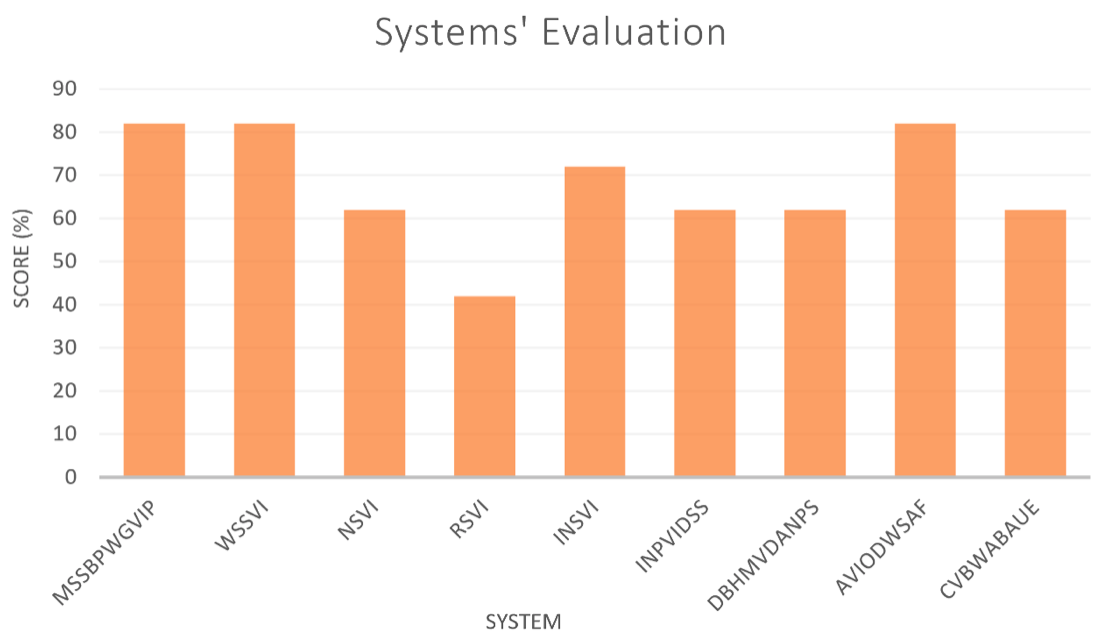 Figure 14 : Evaluation of Previously Researched SSD Systems.