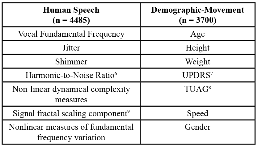 "Table 1. Complete List of Human Speech, Demographic, and Movement Features.  The statements listed under the ""Human Speech"" column are simply names of the feature categories. Truly, there were many more sub-features under these headings which were used in the confirmatory procedures. Therefore, confirmation bias was diminished by ensuring the each of the features were distinct from each other."
