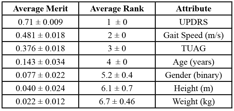"Table 2. Feature selection representation in the demographic-movement dataset.  The performance of the demographic-movement dataset attributes were determined by the ""average merit"" score in the first column. The average rank also is representative of the attributes' performance, though to a lesser degree."