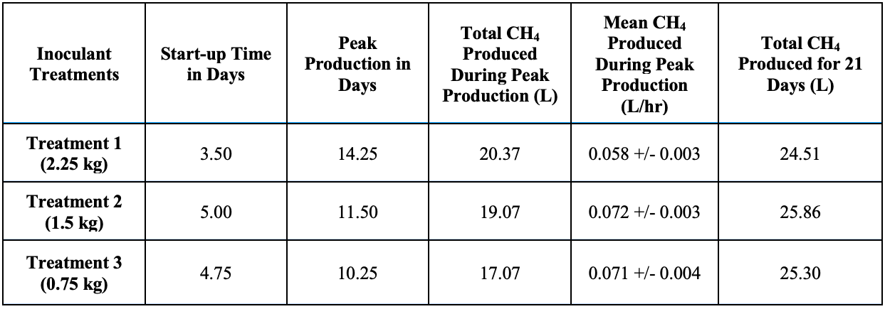 Table 1. Comparisons of start-up time, peak production, and total production of methane.