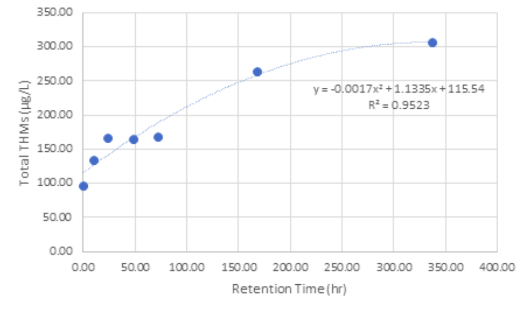 Figure 1. Relationship Between the Concentration of the THMs (µg/L) and the Residence Time in Water (hr).
