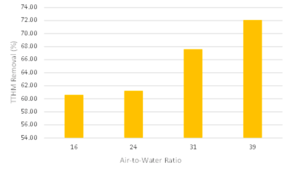 Figure 2. Effect-of-Air to Water Ratio on THM Removal (%).