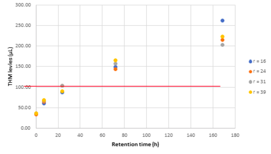 Figure 3. Effect of Retention Time in Water (hr) on THM Levels (µL).