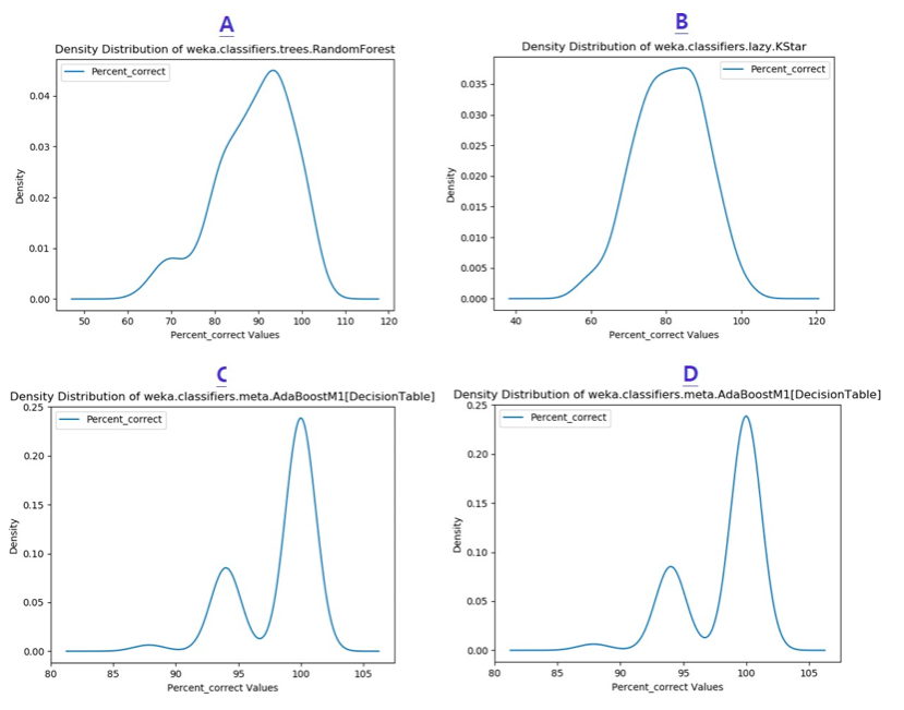 Figure 2. The percent-correct metric distributions of four ML models in the demographic- movement dataset.  The names of the models are shown in the individual header. Panels A and B show two similar metric distributions and panels C and D show additional, similar metric distributions.