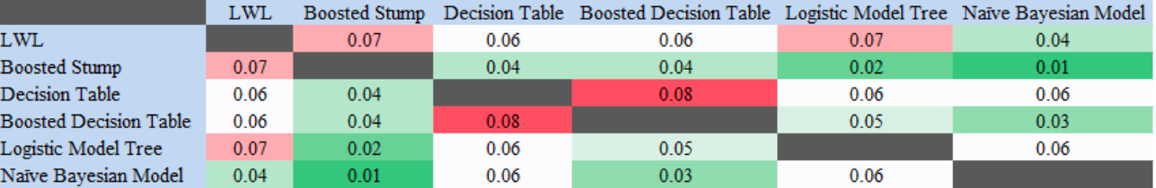Table 4. Heatmap of the 2-sample KS test results in demographic-movement dataset.  In this scenario, F-measure was compared across the different models, via the 2-sample Kolmogorov-Smirnov test, to look for statistical significance at a 95% confidence level.