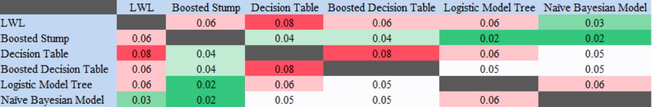 Table 5. Heatmap of the Student's t-test results in demographic-movement dataset.  In this scenario, logarithmic loss was compared across the different models, via the Student's t-test, to look for statistical significance at a 95% confidence level.