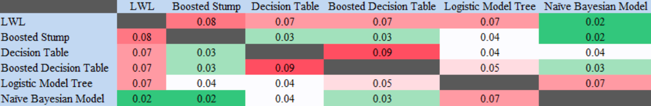 Table 6. Heatmap of the Welch's t-test results in demographic-movement dataset.  In this scenario, Matthew's correlation was compared across the different models, via the Welch's t-test, to look for statistical significance at a 95% confidence level.