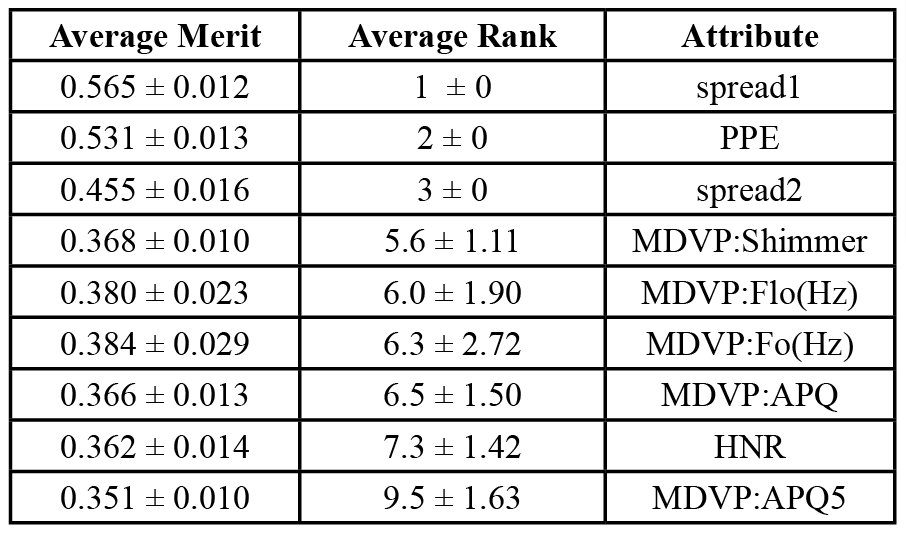"Table 7. Feature selection representation in the human speech dataset.  The performance of the human speech dataset attributes were determined by the ""average merit"" score in the first column. The average rank also is representative of the attributes' performance, though to a lesser degree. The MDVP and spread attributes simply represent other properties and ratios of the human voice which were analyzed in the classification process."