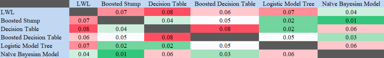 Table 9. Heatmap of the 2-sample (KS) test results in human speech dataset.  In this scenario, Matthew's correlation was compared across the different models to look for statistical significance at a 95% confidence level.