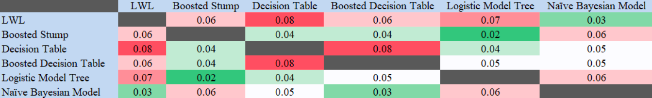 Table 10. Heatmap of the Student's-t test results in human speech dataset.  In this scenario, F-measure was compared across the different models to look for statistical significance at a 95% confidence level.