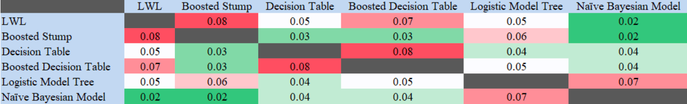 Table 11: Heatmap of the Welch's-t test results in human speech dataset.  In this scenario, logarithmic loss was compared across the different models to look for statistical significance at a 95% confidence level.