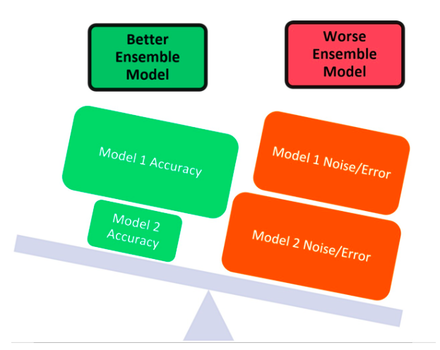 Figure 5. Ensemble Modeling Accuracy-Noise Trade-off in Category 1 Models.  The balance represents how ensemble modeling had a magnified error when considering the demographic-movement dataset. The two models which were stacked had a cumulative noise-error value which outweighed the individual accuracies of the models. For example, though model 1 had a high accuracy, it was outweighed by model 2s higher noise-error impact.