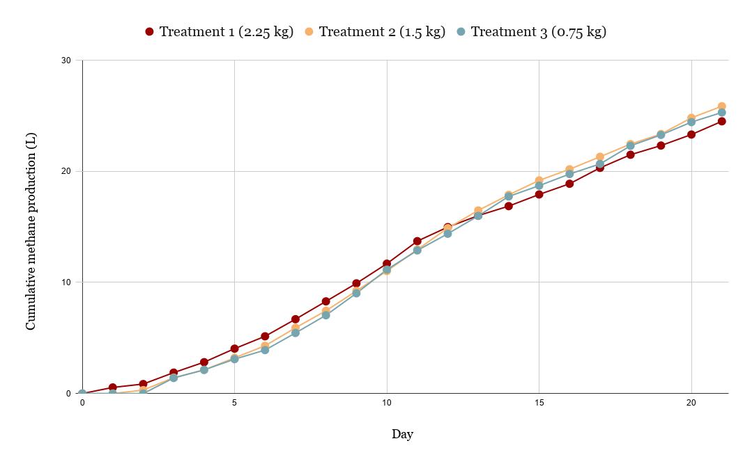 Figure 3. Average cumulative methane production by treatment.