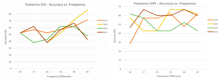 Figure 10. Experiment #2 – Forearm Data Results.