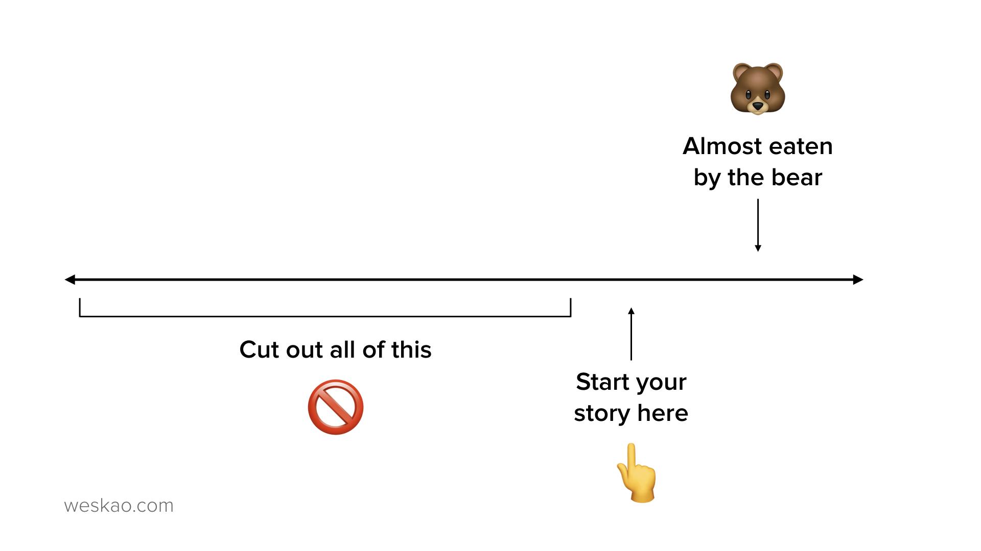 Wes Kao_eaten by the bear backstory.jpeg