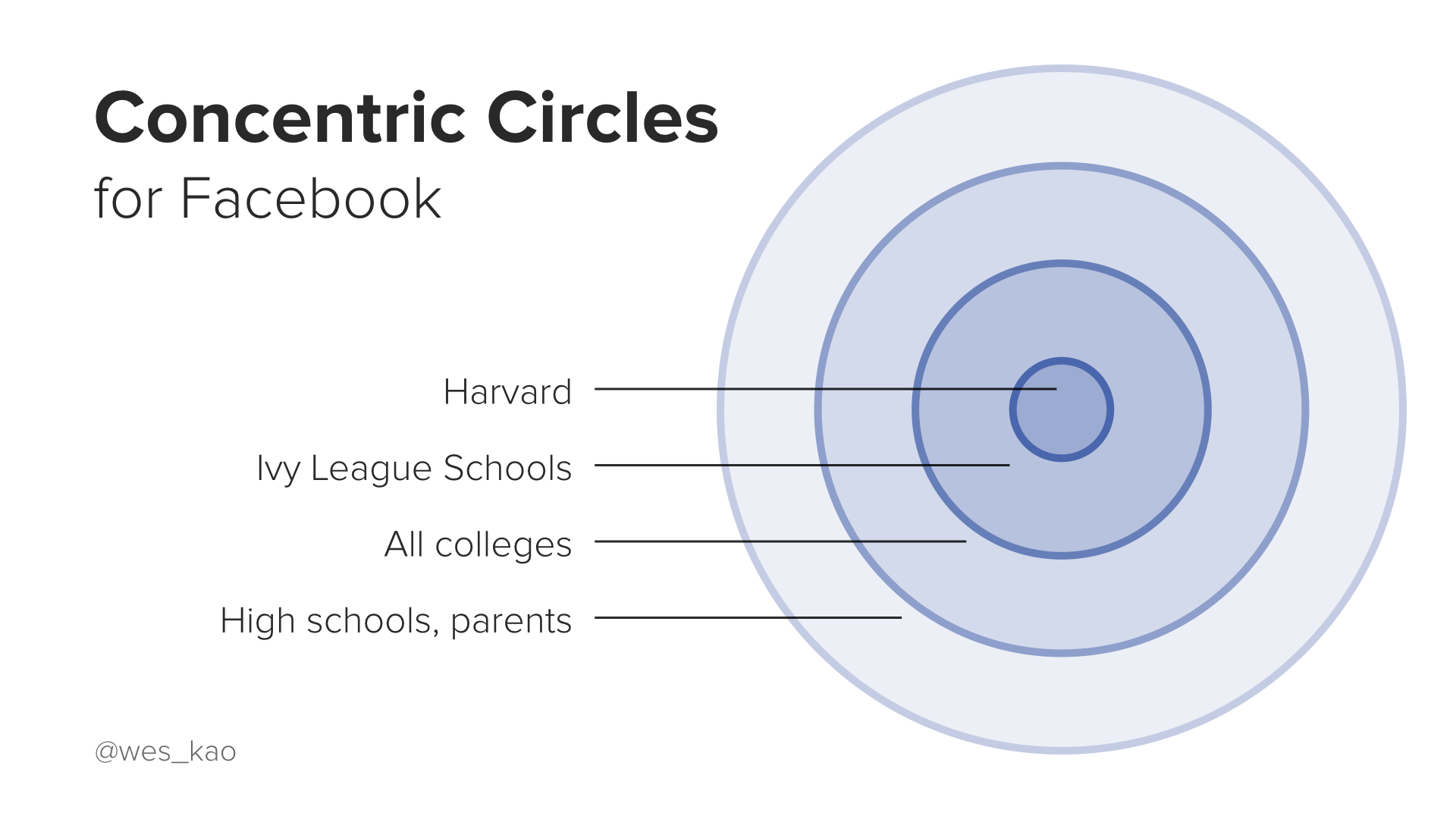concentric circles.002.png