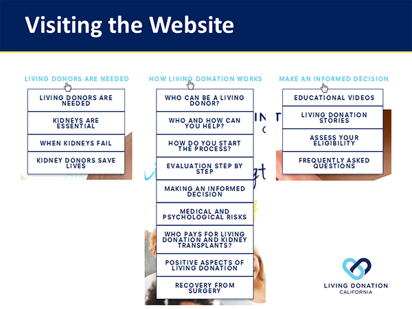 The site educated visitors about the need for donors and the donation process to help them make an informed decision.