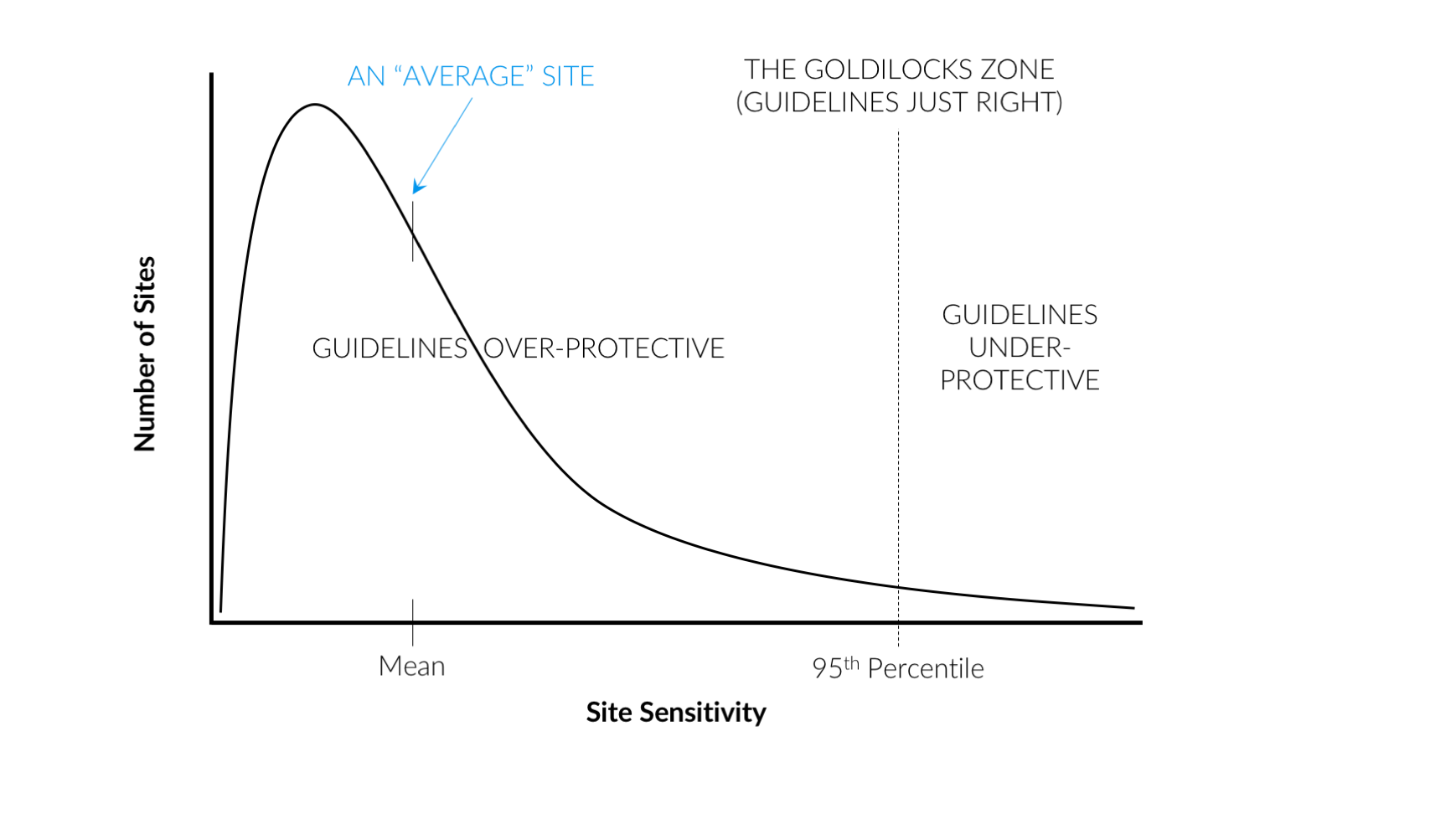 Guidelines are over-protective of many, if not most contaminated sites.