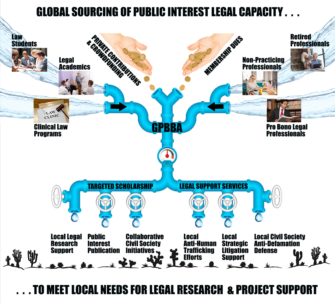"""The Global Pro Bono Bar's Operational Model: """"Globally Sourced, Locally Tapped"""""""