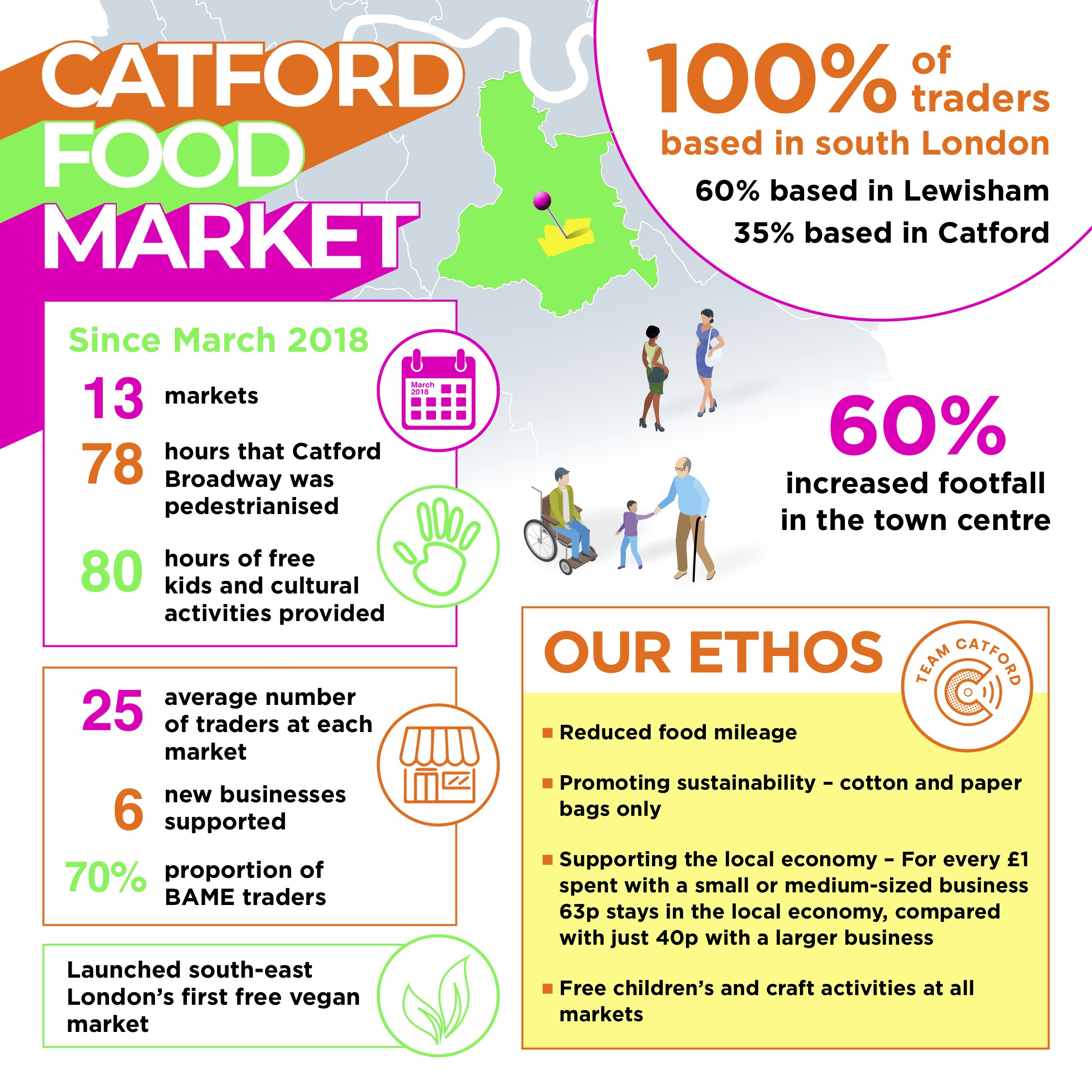 Catford Food Market infographic