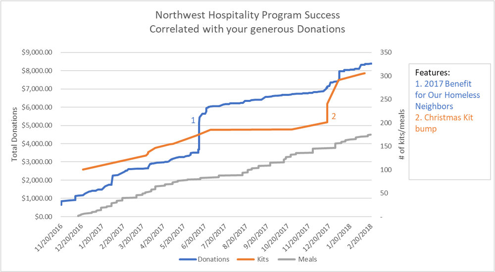 2018+NWH+Program+Charts.jpg