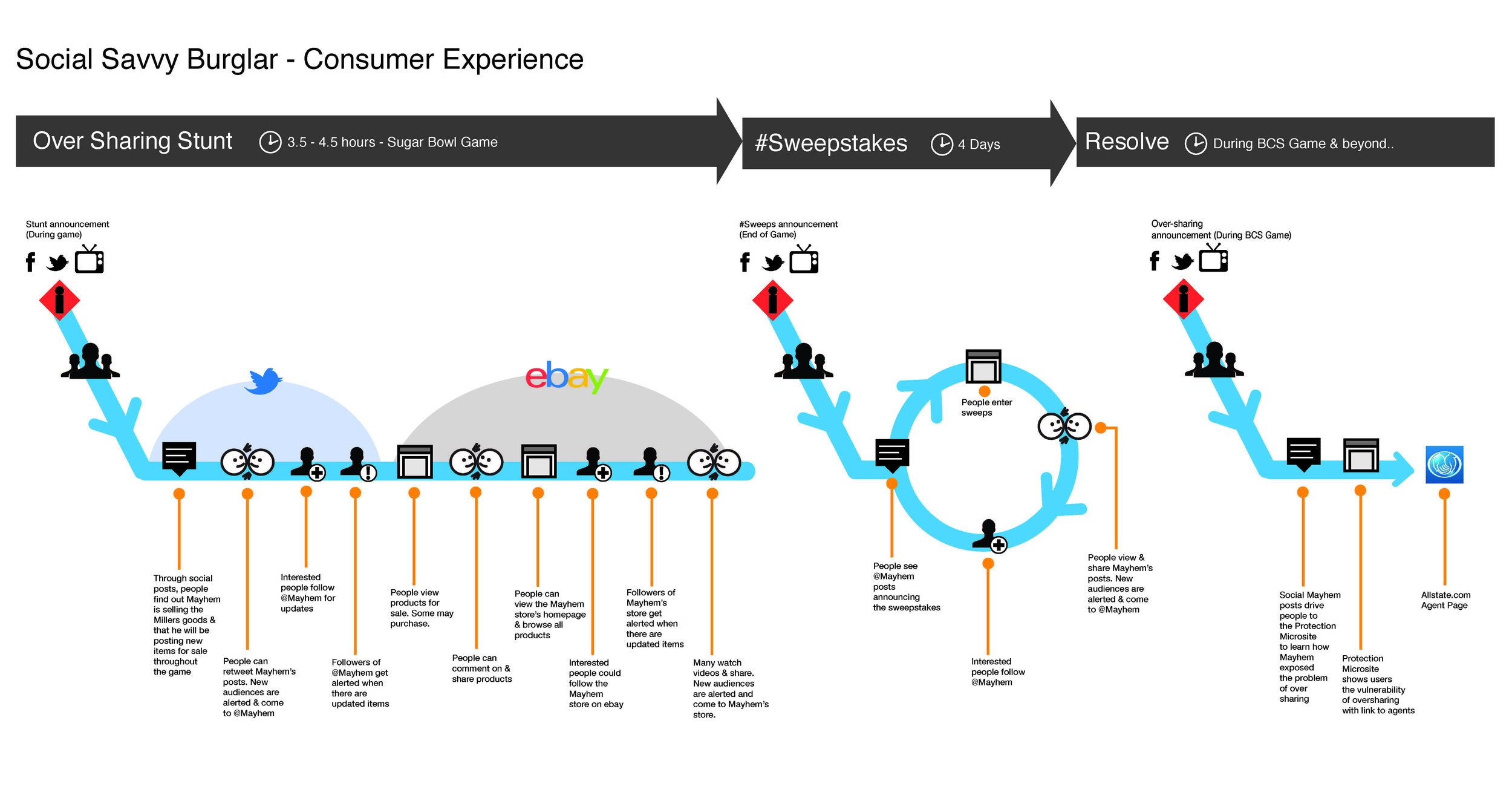 SSB-ConsumerExperienceV4.jpg